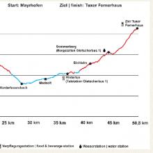Zillertal Bike Challenge Etappe 3
